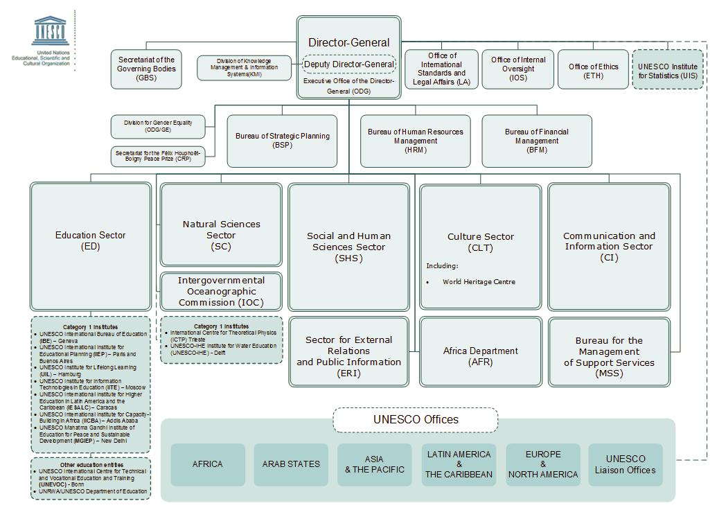 struktur organisasi sekretariat unesco \u2013 kwri unesco delegasi Struktur Organisasi Kemenkes struktur organisasi sekretariat unesco sekretariat unesco terdiri dari direktur jenderal unesco dan staf yang ditunjuknya sampai pertengahan tahun 2009,